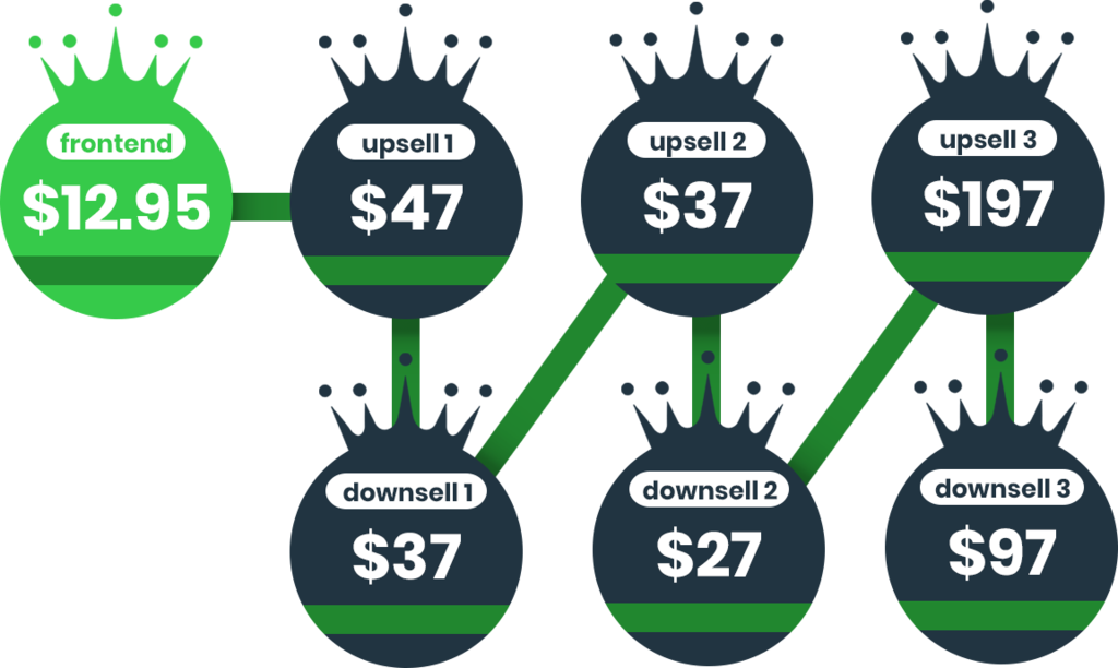 profit reign review funnel